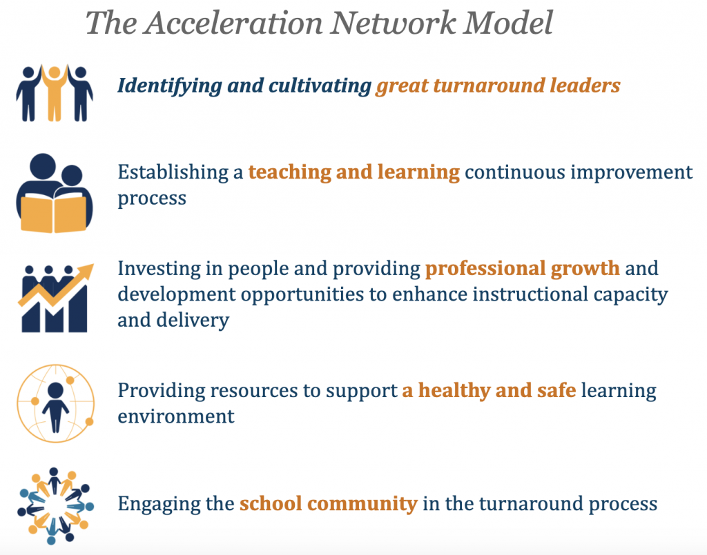 Acceleration Network Model for Successful Schools